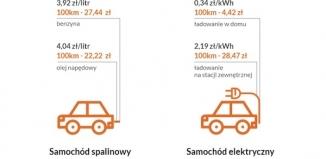 Elektromobilność w Polsce i Europie